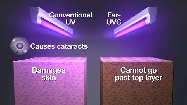 Far UVC